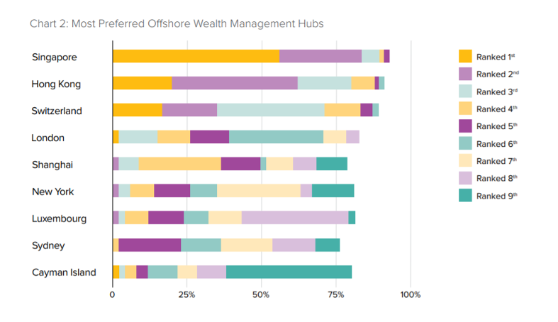 Singapore Offshore Wealth Management