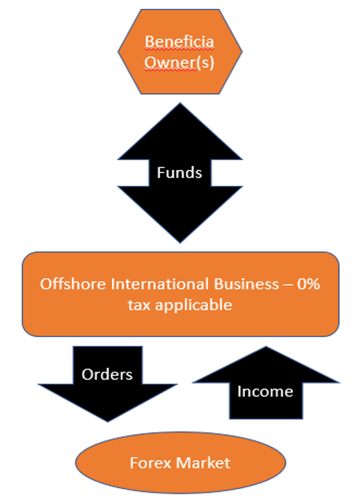 Offshore Company for Forex Trading   Business Setup Worldwide